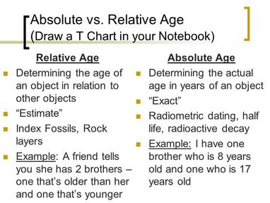 Relative dating and absolute dating compared and contrast